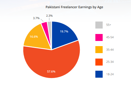 pakistan freelancing websites ages