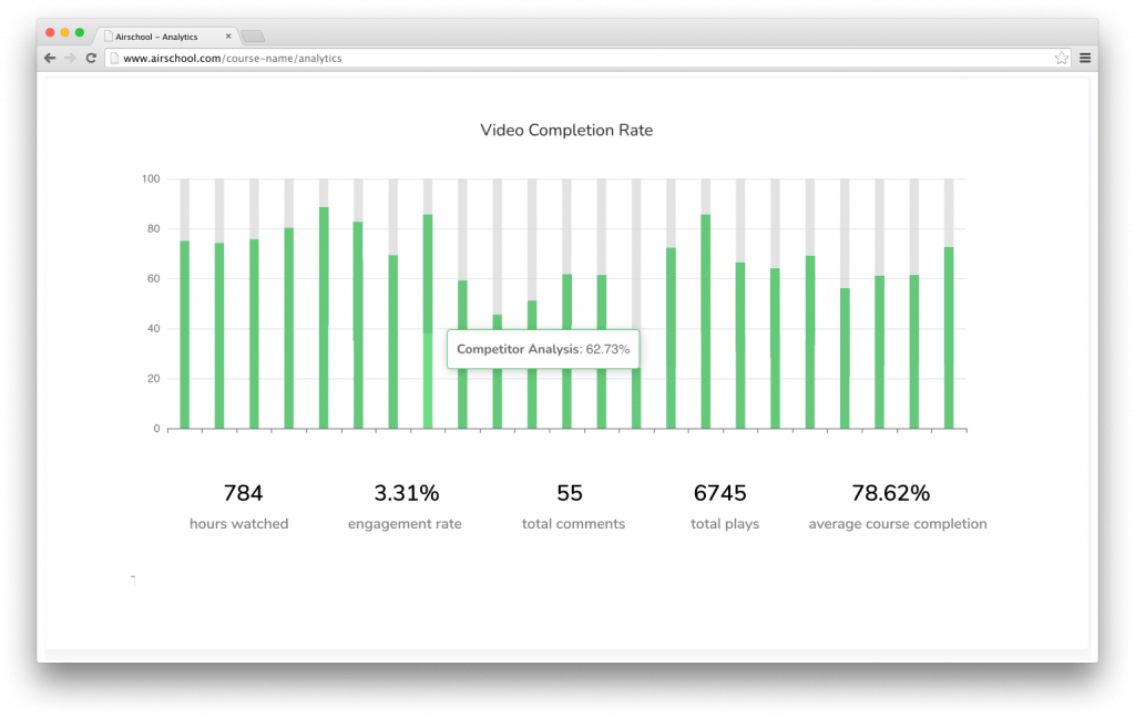 airschool course analytics tool for recorded, self paced courses